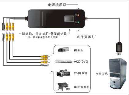 九视SDK专业T301USB视频采集卡