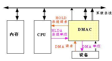 DMA模式不占用CPU 高速视频图像信号采集卡
