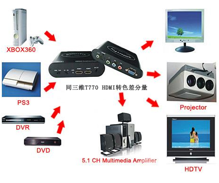HDMI转色差分量