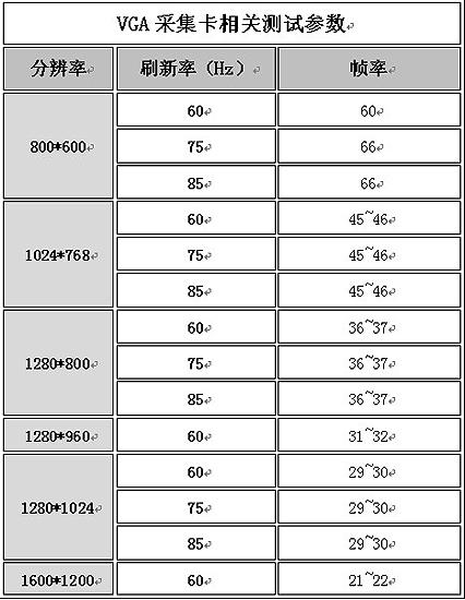 T100 VGA采集卡技术参数