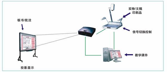 九视交互式电子白板教学应用