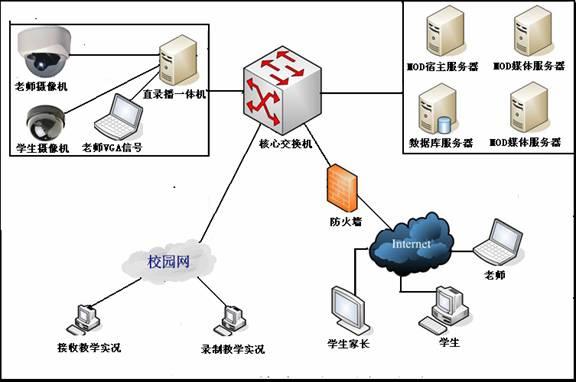 九视多媒体教学录播系统方案构架