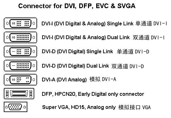 DVI各标准对应接口图