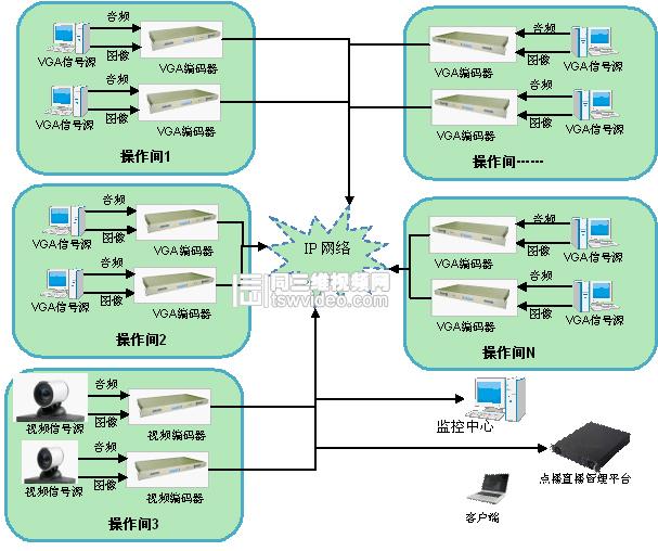 完整的记录信息、视频的质量、图像的清晰度都是现在视频会议、远程教学、培训最注重的问题。尤以广泛应用于许多场合的视频监控最直观,但目前视频的监控有采用模式和数字两种解决方案.模拟方案必须铺设专门线路,限制了监控点的范围。普通数字方案网络带宽占用大, 监控点多了无法支持。而且传统视频监控通常只有图像没有声音。由北京同舟视达科技有限公司推出的视频监控系统除可实现楼宇监控外,还可以实现城市与城市,省与省乃至全球性的网络监控,真正实现跨地域网络监控。   视频监控系统需求   1、软件设备功能需求   每个操作