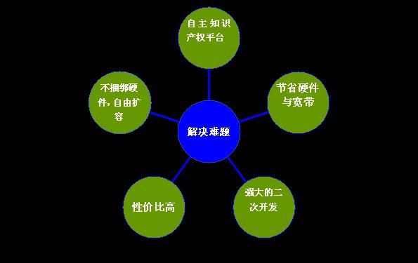 视频监控软件系统解决方案