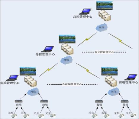 九视监控系统软件搭建流程